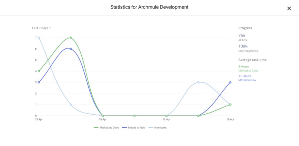 reports-statistics-archmule